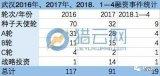 武汉互联网融资难:一再错失独角兽,本土VC已是局外人