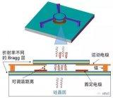 通过研究可调谐光滤波器来探讨FEA的准备工作