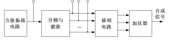 TI杯模拟电子设计大赛信号波形合成的的设计与实现