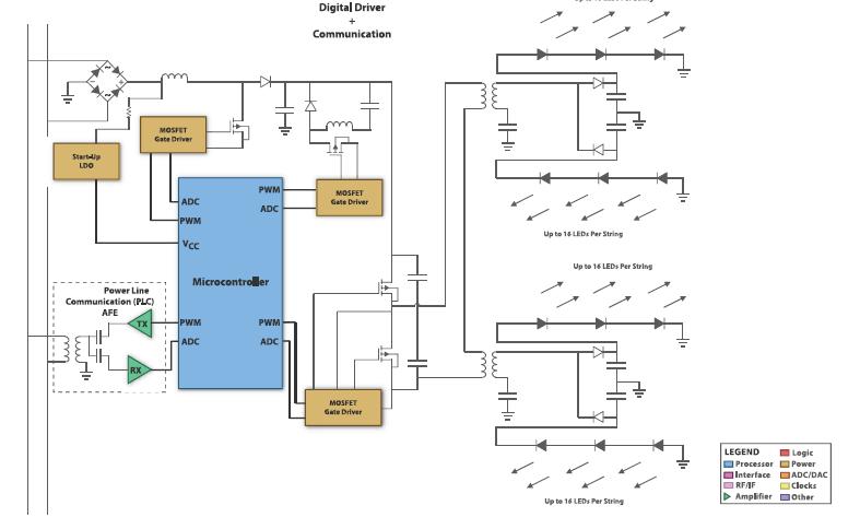 微处理器如何用于高级照明的解决方案详细资料概述