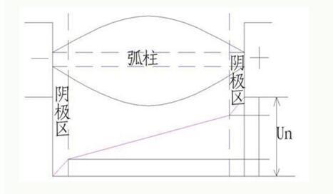 电弧如何产生的_电弧特点是什么_电弧产生的危害及灭弧措施