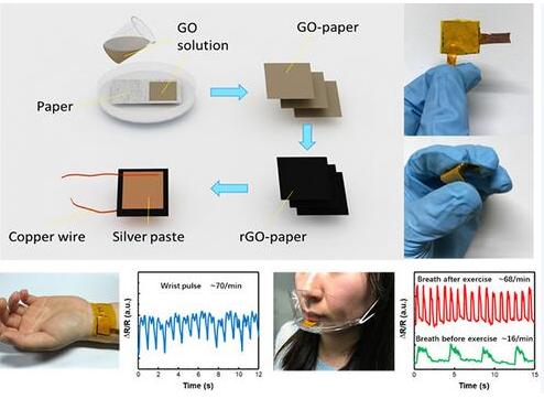 石墨烯纸基压力传感器取得重大进展