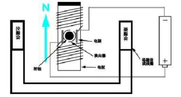 有刷直流电机工作原理详解