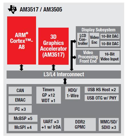 TI的ARM组合Cortex M3 ARM9和Cortex A8系列产品的详细资料概述