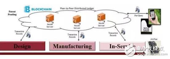 了解最新科技:区块链VeriPart新系统,可追踪3D打印零件