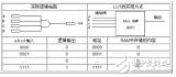 FPGA的基本工作原理 Xilinx和Alter...