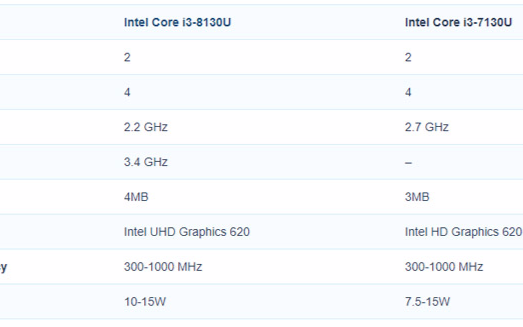 第八代低电压版处理器i7和i5是增加两个核心而i...