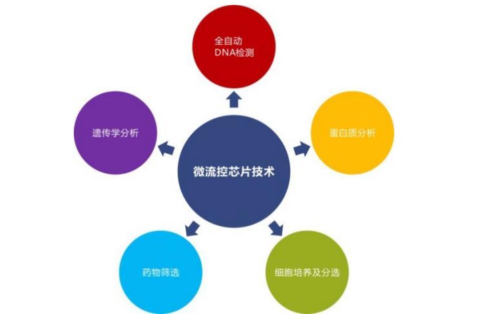 一文解析微流控技术原理及起源