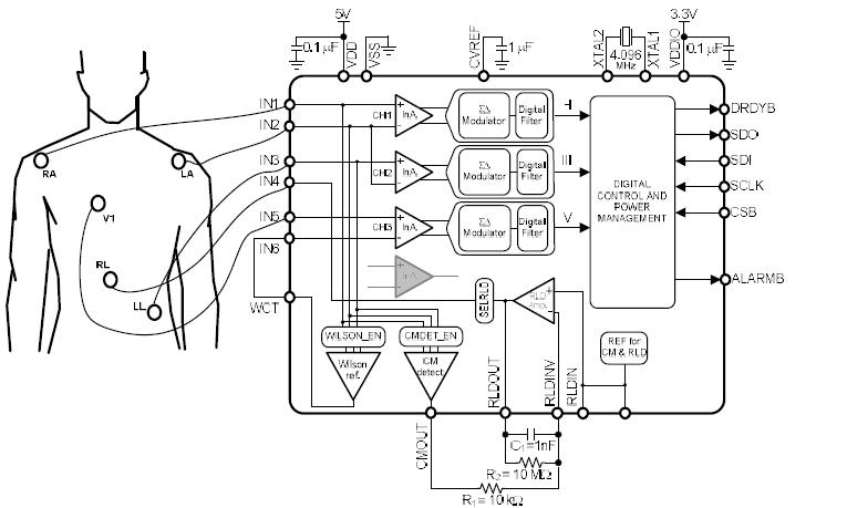TIADS1293EVM评估模块的详细英文原版资料概述