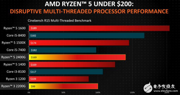 AMD带到来多款Ryzen移触动版处理器 桌面版APU也到底颁布匹