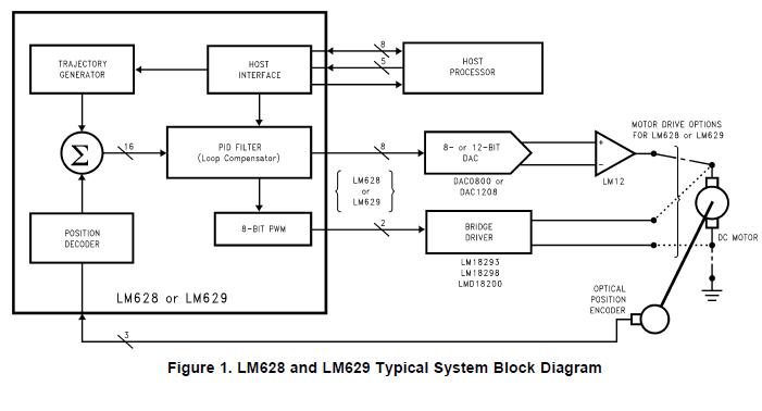 LM628和LM629微控制器外设的详细资料概述免费下载