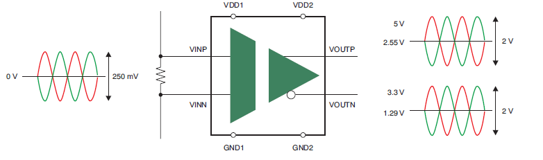 TI的精密隔离放大器AMC1200的详细手册概述