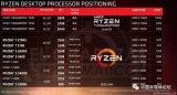AMD推出了Ryzen二代处理器产品,和一代相比...