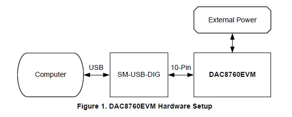 DAC8760EVM和DAC7760EVM的特性、操作和使用的详细资料概述