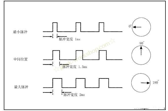 arduino如何控制舵机及详细步骤
