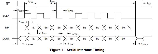 ADS1259模数转换器(ADC)的介绍和应用详细资料概述