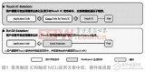 触控MCU和触控IC哪个是正确的选择