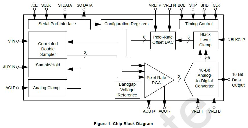 LM98503数码相机的CCD信号处理器的详细英文原版资料概述