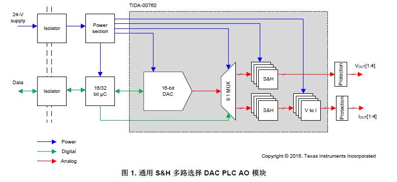 顺序多路选择采样保持缓冲器的PLC模拟输出的设计详细资料概述