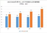 2018年舜宇手机镜头出货量和去年相比有着快速的...