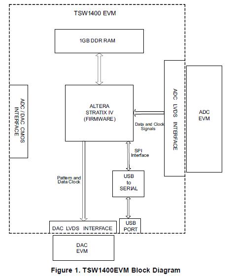 TSW1400EVM高速数据采集图案生成器的详细英文资料免费下载