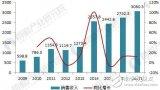 抢先看!2018中国数控机床行业现状分析与前景预...