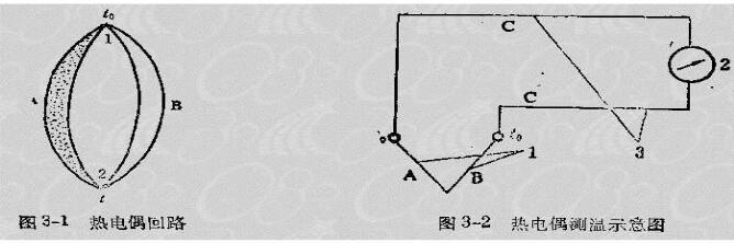 一文了解热电偶和热电阻怎么区分