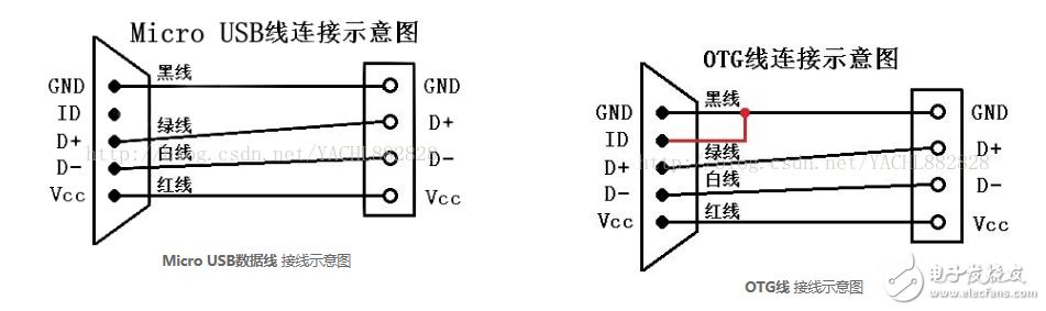 OTG接口设备主从功能实现 OTG检测原理概述