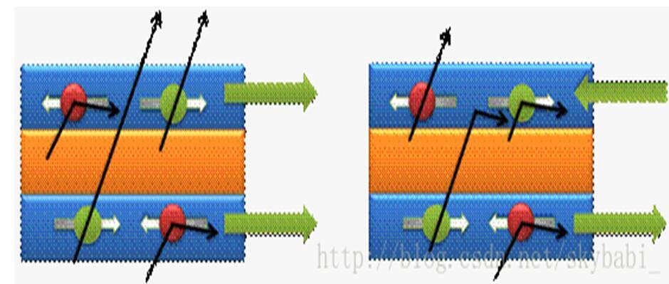 什么是巨磁电阻效应_巨磁电阻效应的应用介绍