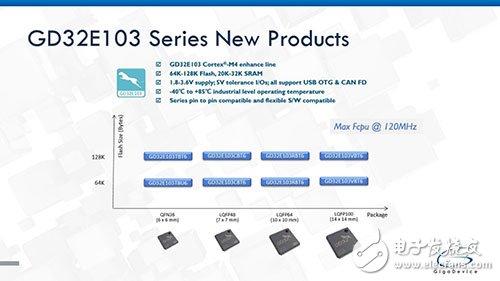 兆易创新推出基于120MHz Cortex®-M4内核的GD32E系列高性能主流型微控制器新品