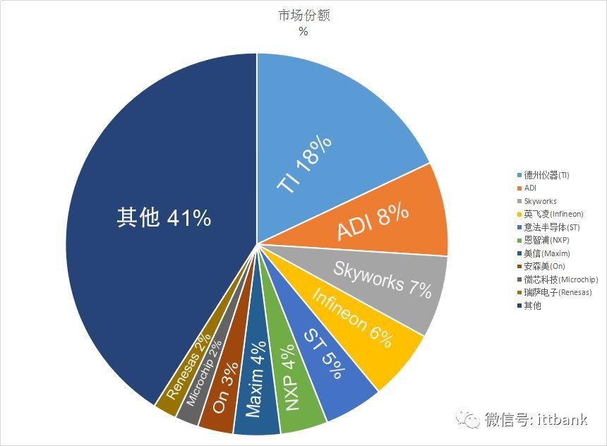 全球模拟芯片厂商前10市场份额的排名概述