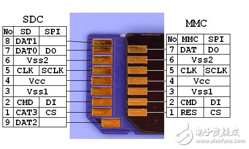 基于MSP430F5438A的SPI通信来进行SD卡初始化