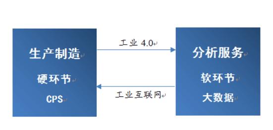 工业互联网的介绍和产业链的详细数据分析