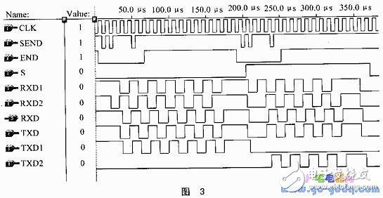 电子设计领域的单片机/CPLD自动化控制