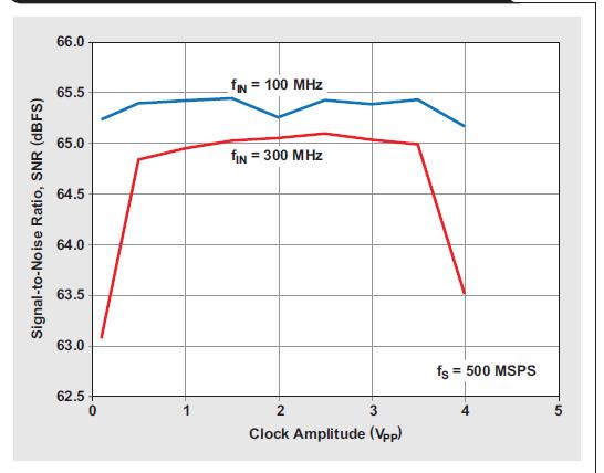 如何对时钟信号的转换速率进行优化的详细中文介绍