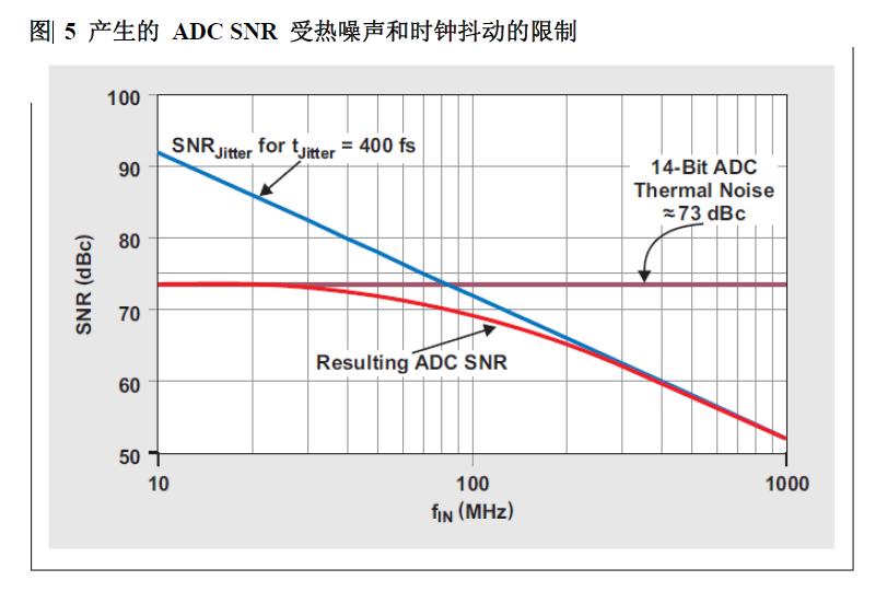 ADC中时域时钟抖动的准确估算中文资料免费下载