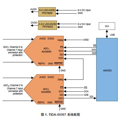 可精确测量宽输入范围内的多个电压和电流输入系统的设计概述