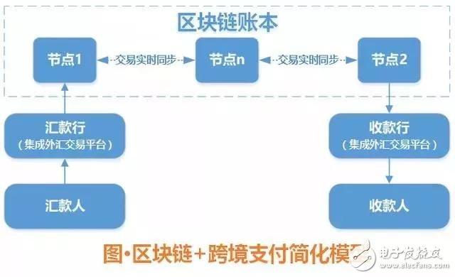 浅谈区块链的七大应用场景