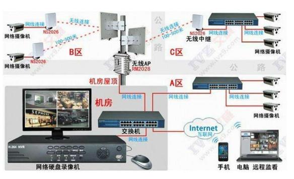 基于RFID技术的远程监控系统介绍