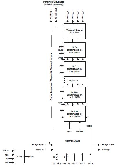 GC5318高密度数字上变频器处理器集成电路的详细资料概述