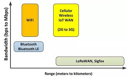 欢迎来到无线产品大杂烩:嵌入式开发人员的射频频段...