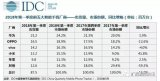 五大智能手机厂销售第一季度:小米竟超苹果排行第四...