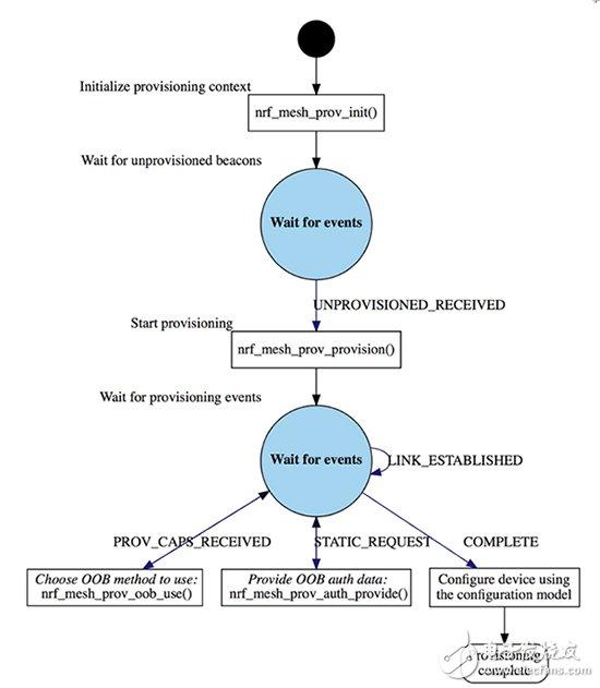 用于Mesh的nRF5 SDK的配置流程图