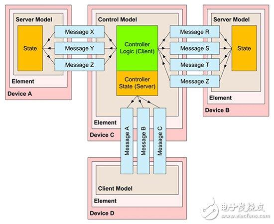 蓝牙网状装置的元件模型结构图
