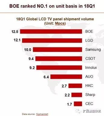 """京东方""""贱卖""""电视面板给三星:竟是欲提升OLED面板的良率"""