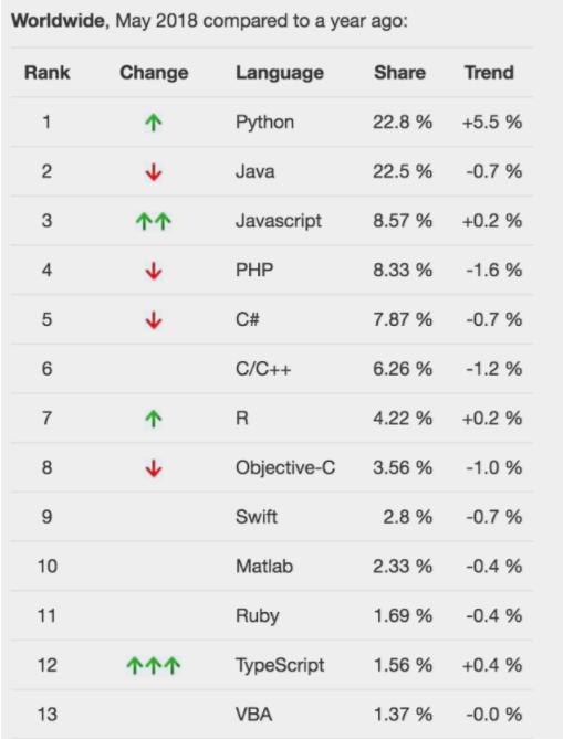 最新编程语言排名:Python 超越 Java 排名第一