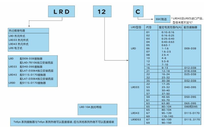 施耐德热继电器型号含义及电流范围