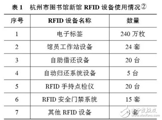 RFID在图书馆的应用和国内外的应用现状