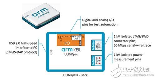 Arm Keil ULINKplus的图表