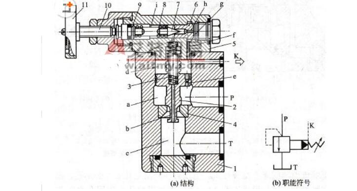 溢流阀工作原理_溢流阀和减压阀有什么区别